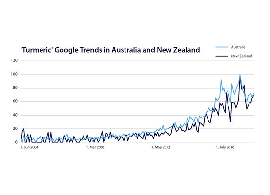Figure 1a. Turmeric is Trending Amongst Consumers. Google Trends Showing the Public Interest in 'Turmeric' in Australia and New Zealand.